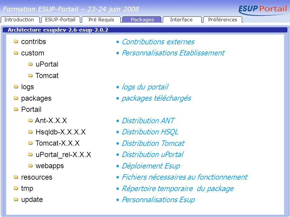 IntroductionESUP-PortailPré RequisPackages Architecture esupdev-2.6-esup-2.0.2 contribs custom uPortal Tomcat logs packages Portail Ant-X.X.X Hsqldb-X