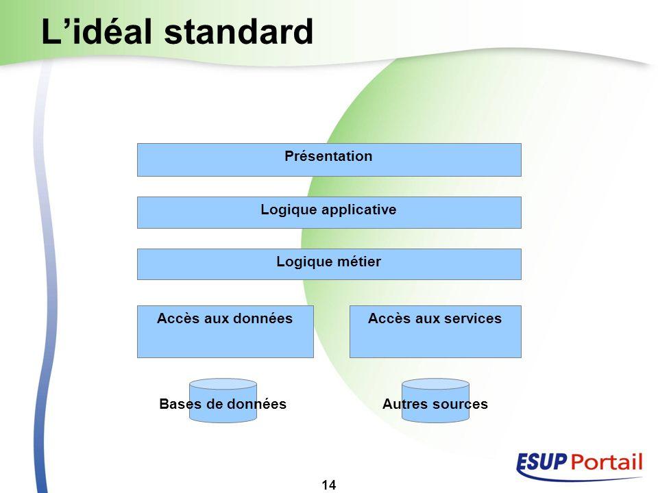14 Lidéal standard Logique métier Accès aux données Bases de données Accès aux services Autres sources Logique applicative Présentation