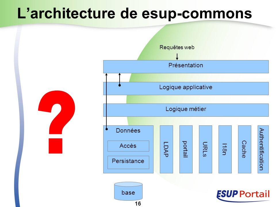 16 Larchitecture de esup-commons Présentation Logique applicative Logique métier Données Persistance Requêtes web domain beans base LDAP portail URLs