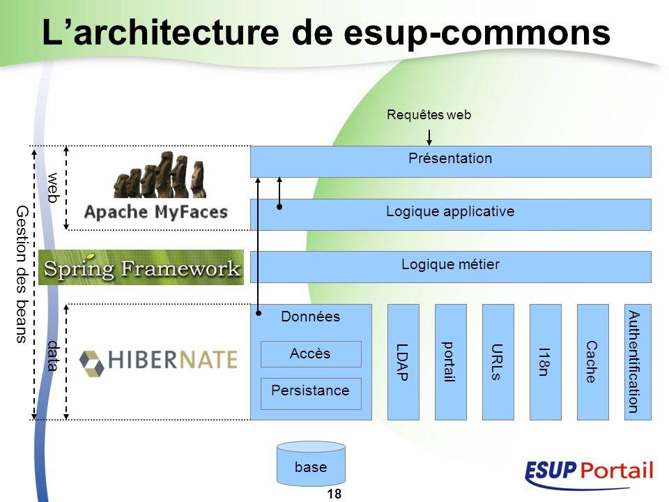 18 Larchitecture de esup-commons Gestion des beans data web Présentation Logique applicative Logique métier Données Persistance Requêtes web domain be