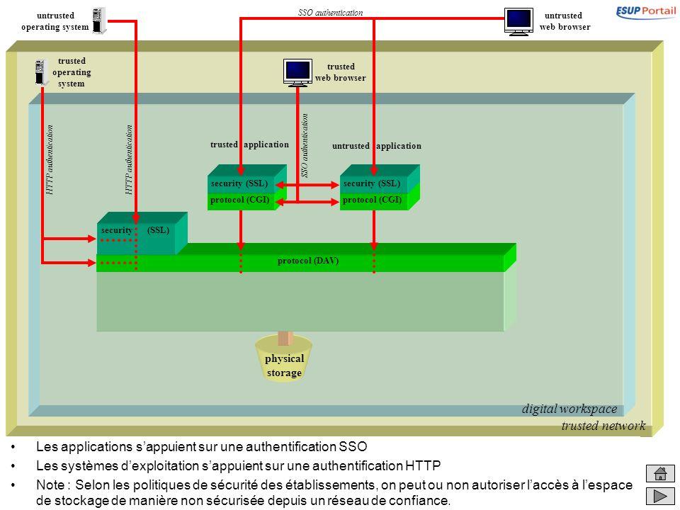 trusted network digital workspace physical storage Les applications sappuient sur une authentification SSO Les systèmes dexploitation sappuient sur un