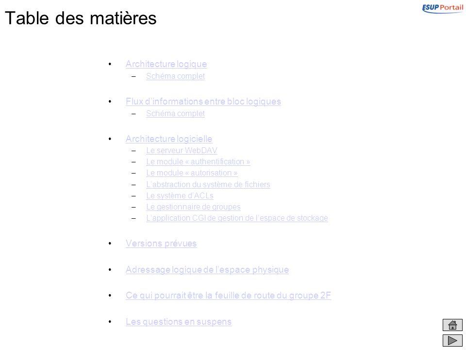 Table des matières Architecture logique –Schéma completSchéma complet Flux dinformations entre bloc logiques –Schéma completSchéma complet Architectur
