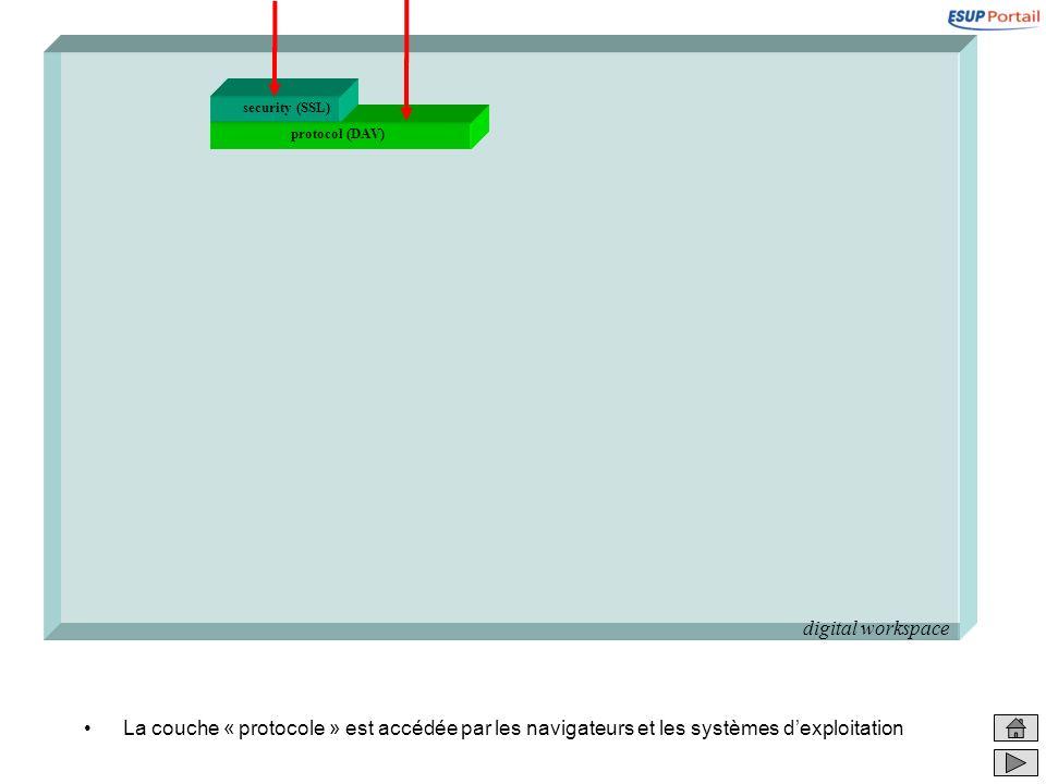 digital workspace La couche « protocole » est accédée par les navigateurs et les systèmes dexploitation protocol (DAV) security (SSL)