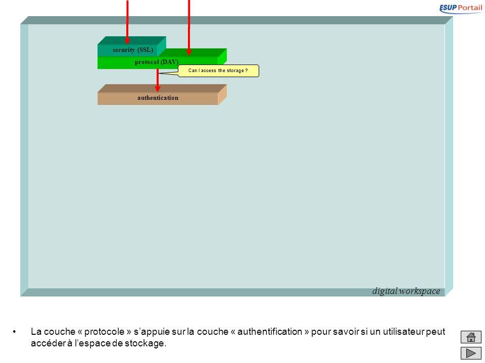digital workspace La couche « protocole » sappuie sur la couche « authentification » pour savoir si un utilisateur peut accéder à lespace de stockage.