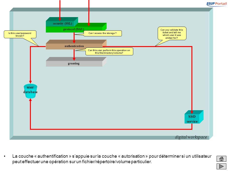 digital workspace granting La couche « authentification » sappuie sur la couche « autorisation » pour déterminer si un utilisateur peut effectuer une