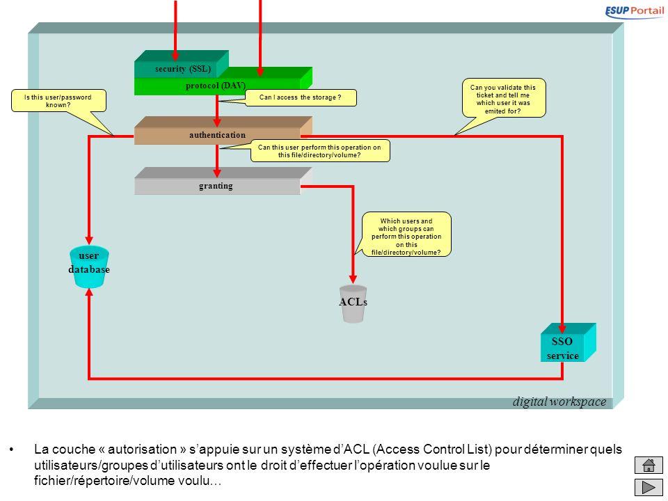 digital workspace granting La couche « autorisation » sappuie sur un système dACL (Access Control List) pour déterminer quels utilisateurs/groupes dut