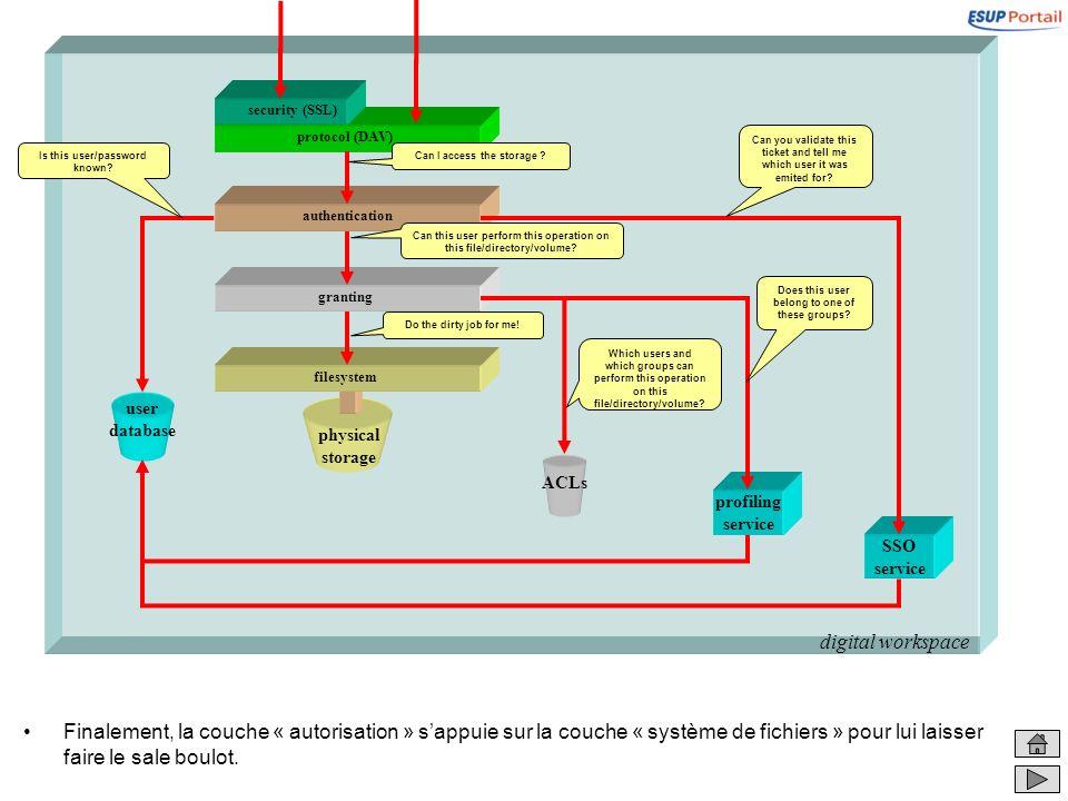digital workspace physical storage filesystem granting Finalement, la couche « autorisation » sappuie sur la couche « système de fichiers » pour lui l