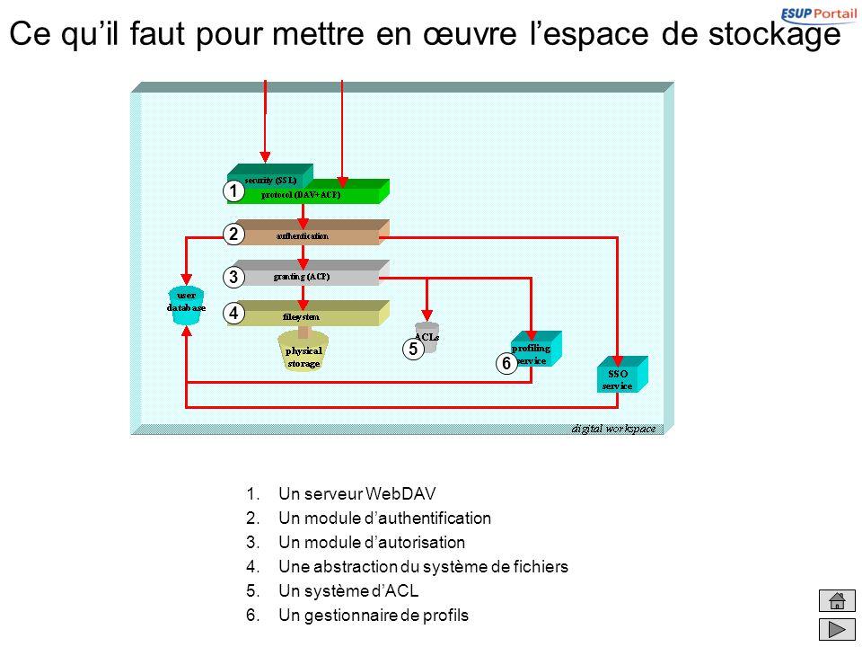 Ce quil faut pour mettre en œuvre lespace de stockage 1.Un serveur WebDAV 2.Un module dauthentification 3.Un module dautorisation 4.Une abstraction du