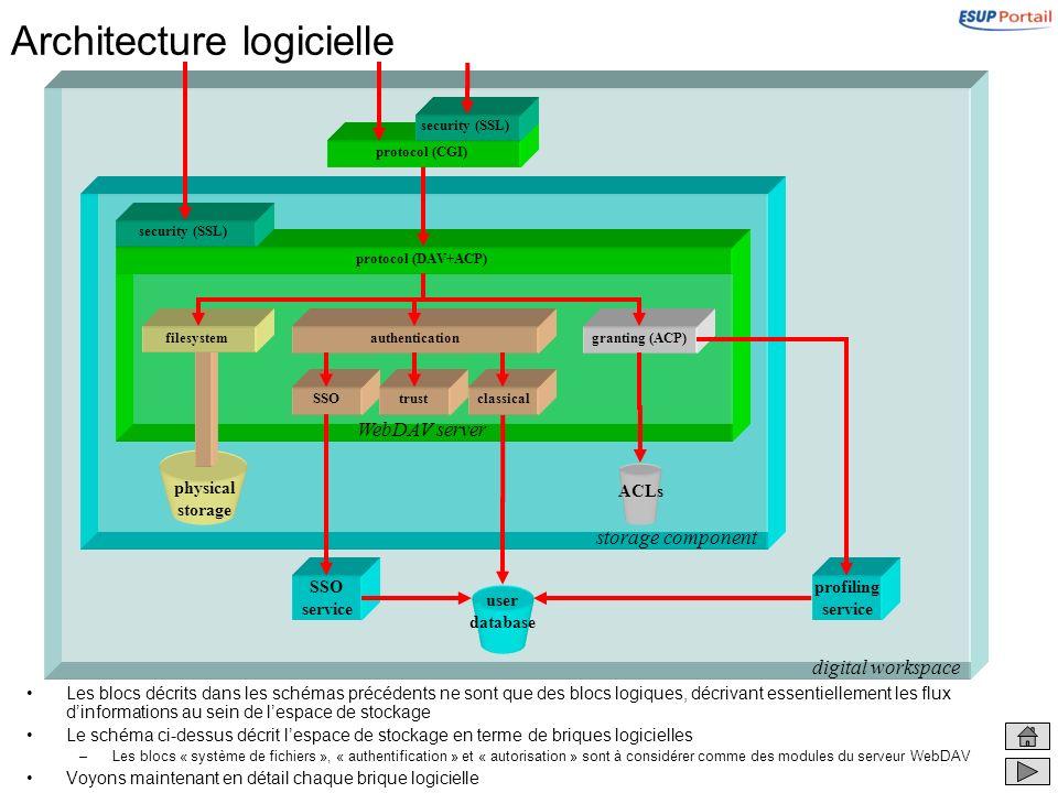 Architecture logicielle Les blocs décrits dans les schémas précédents ne sont que des blocs logiques, décrivant essentiellement les flux dinformations