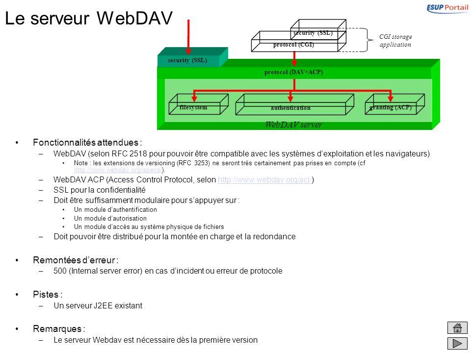 Le serveur WebDAV Fonctionnalités attendues : –WebDAV (selon RFC 2518 pour pouvoir être compatible avec les systèmes dexploitation et les navigateurs)
