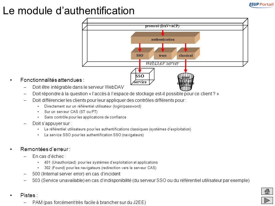 Le module dauthentification Fonctionnalités attendues : –Doit être intégrable dans le serveur WebDAV –Doit répondre à la question « laccès à lespace d