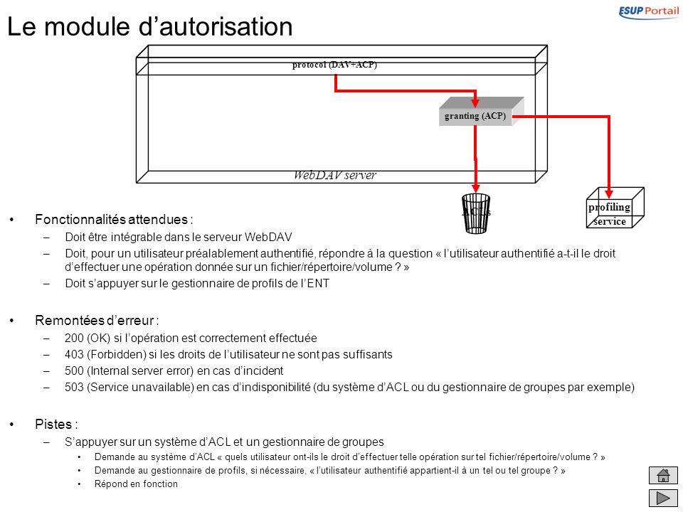Le module dautorisation Fonctionnalités attendues : –Doit être intégrable dans le serveur WebDAV –Doit, pour un utilisateur préalablement authentifié,