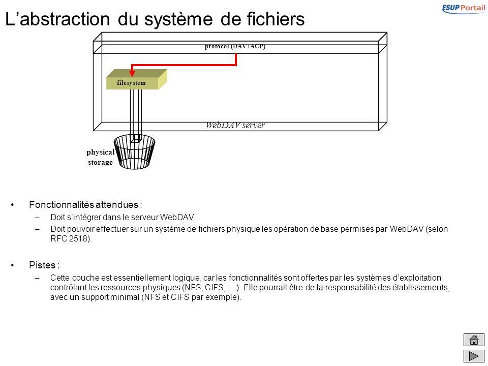 Labstraction du système de fichiers Fonctionnalités attendues : –Doit sintégrer dans le serveur WebDAV –Doit pouvoir effectuer sur un système de fichi