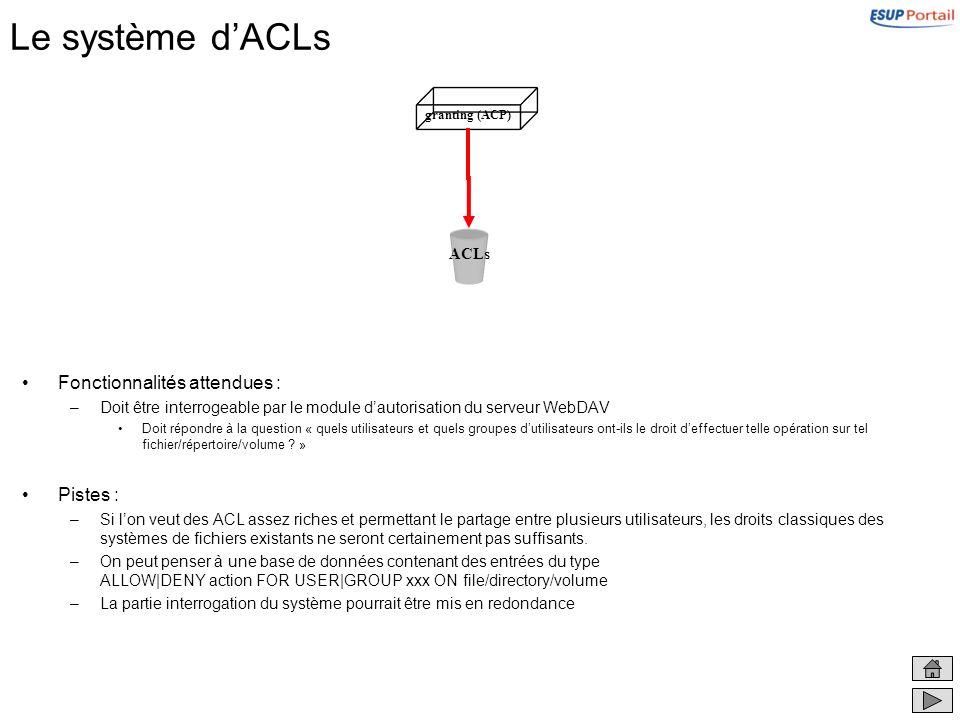 Le système dACLs Fonctionnalités attendues : –Doit être interrogeable par le module dautorisation du serveur WebDAV Doit répondre à la question « quel