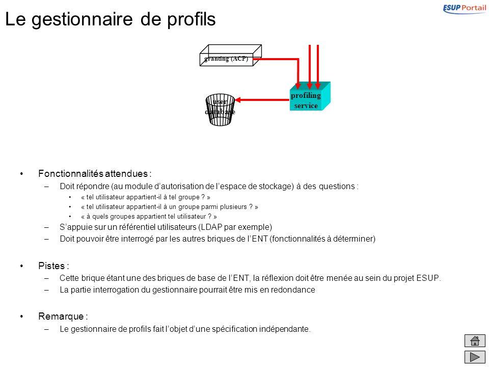 Le gestionnaire de profils Fonctionnalités attendues : –Doit répondre (au module dautorisation de lespace de stockage) à des questions : « tel utilisa
