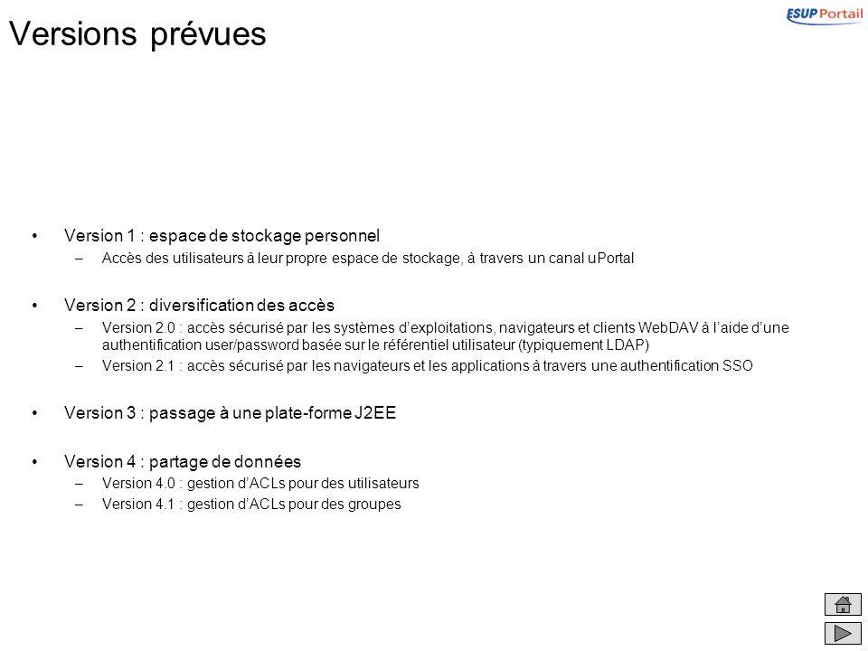Versions prévues Version 1 : espace de stockage personnel –Accès des utilisateurs à leur propre espace de stockage, à travers un canal uPortal Version