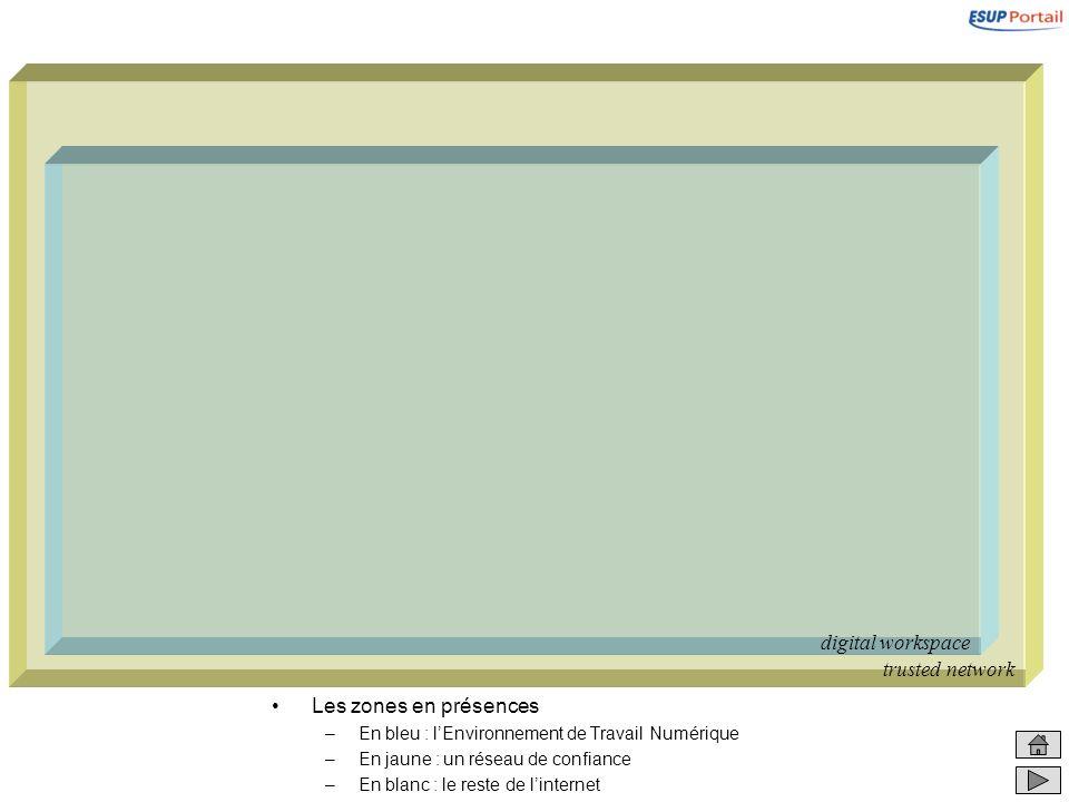 Les zones en présences –En bleu : lEnvironnement de Travail Numérique –En jaune : un réseau de confiance –En blanc : le reste de linternet trusted net