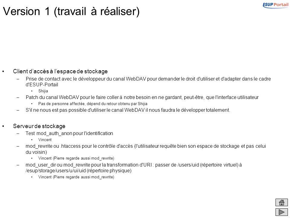 Version 1 (travail à réaliser) Client daccès à lespace de stockage –Prise de contact avec le développeur du canal WebDAV pour demander le droit d'util