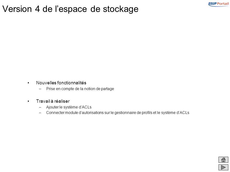 Version 4 de lespace de stockage Nouvelles fonctionnalités –Prise en compte de la notion de partage Travail à réaliser –Ajouter le système dACLs –Conn