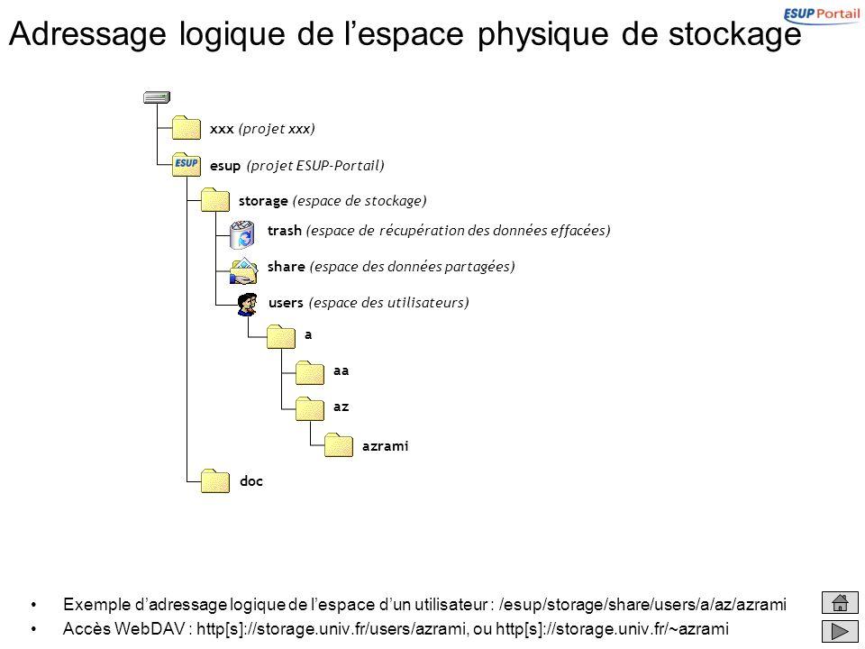 Adressage logique de lespace physique de stockage Exemple dadressage logique de lespace dun utilisateur : /esup/storage/share/users/a/az/azrami Accès