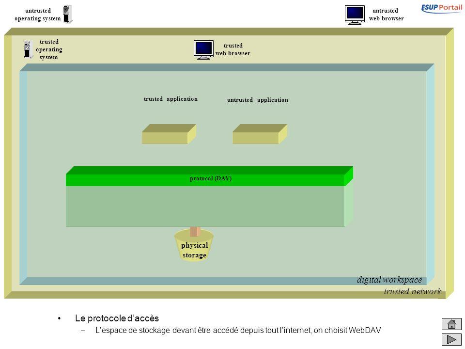 trusted network digital workspace physical storage Le protocole daccès –Lespace de stockage devant être accédé depuis tout linternet, on choisit WebDA