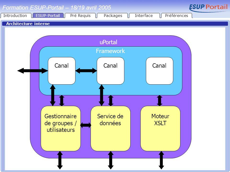 IntroductionESUP-PortailPré RequisPackages Architecture interne uPortal Framework Gestionnaire de groupes / utilisateurs Service de données Moteur XSL