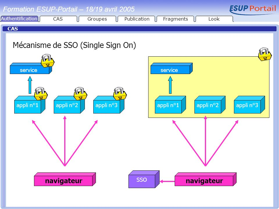CAS Mécanisme de SSO (Single Sign On) appli n°3appli n°2appli n°1 service navigateur appli n°3appli n°2appli n°1 service SSO navigateur Formation ESUP