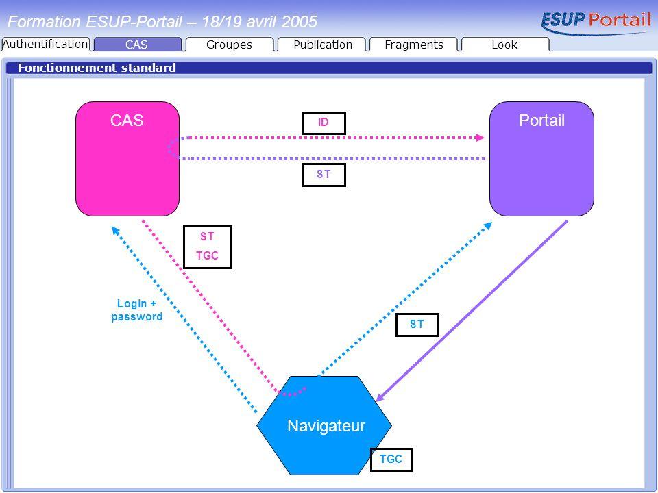 Fonctionnement standard CASPortail Navigateur Login + password TGC ST TGC ST ID Formation ESUP-Portail – 18/19 avril 2005 CASGroupesPublicationFragmen