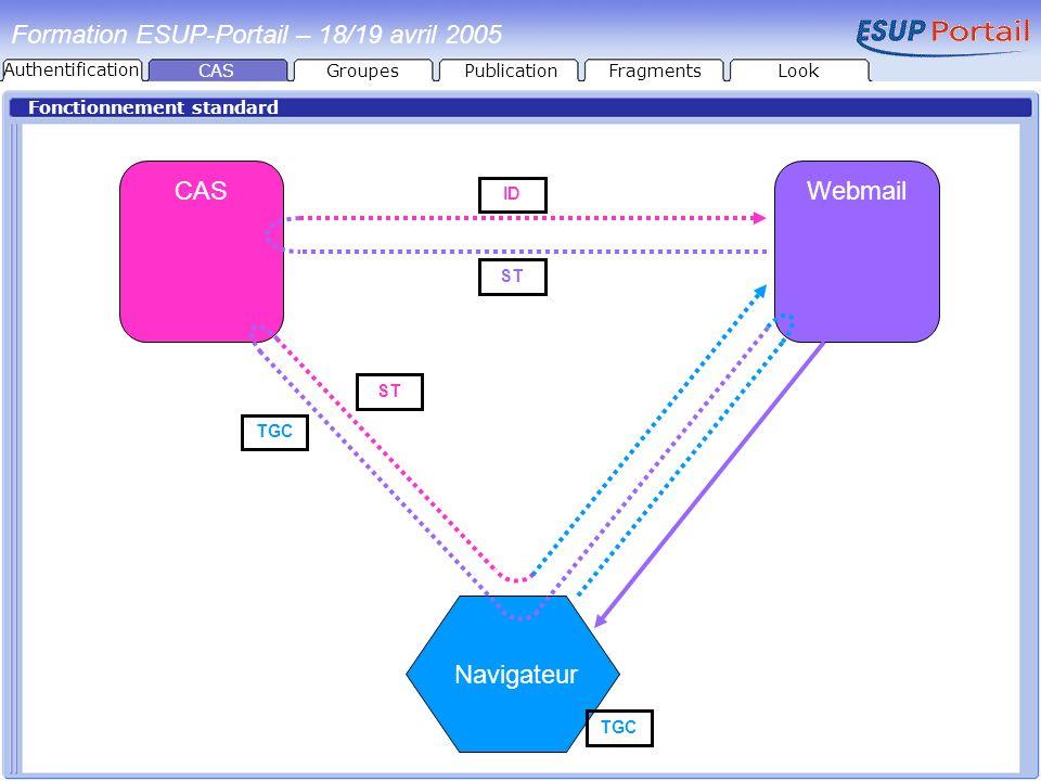 Fonctionnement standard CASWebmail Navigateur TGC ST ID Formation ESUP-Portail – 18/19 avril 2005 CASGroupesPublicationFragmentsLook Authentification