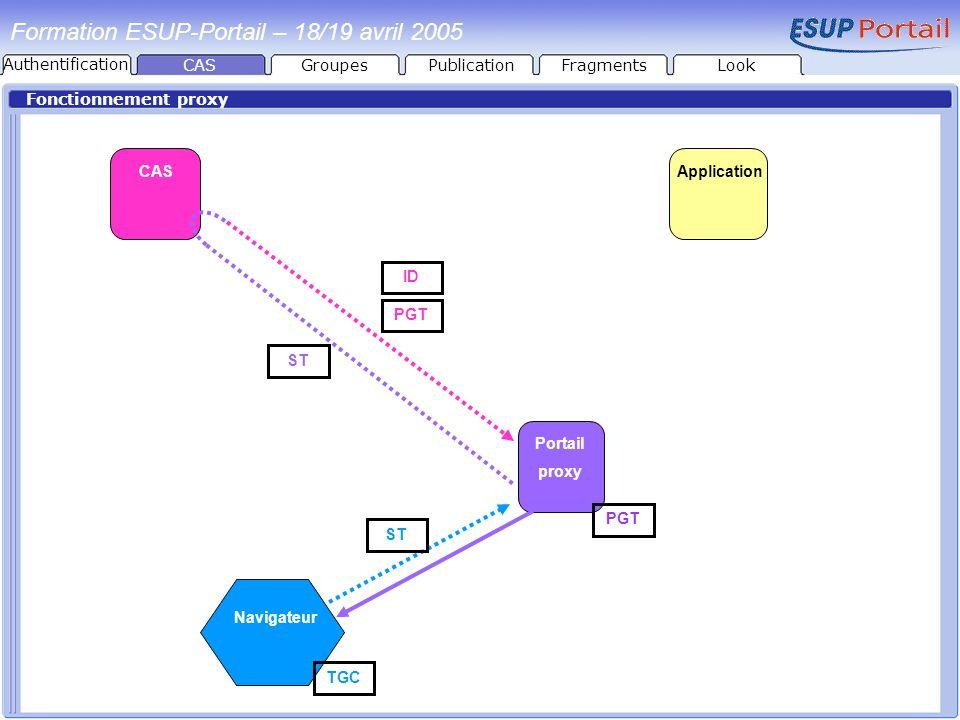 Fonctionnement proxy CAS Portail proxy Navigateur Application ST ID PGT TGC PGT ST Formation ESUP-Portail – 18/19 avril 2005 CASGroupesPublicationFrag