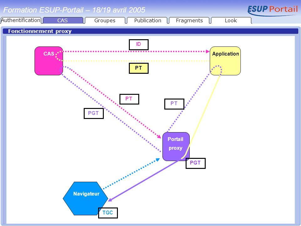 Fonctionnement proxy CAS Portail proxy Navigateur Application PGT PT TGC PGT PT ID Formation ESUP-Portail – 18/19 avril 2005 CASGroupesPublicationFrag