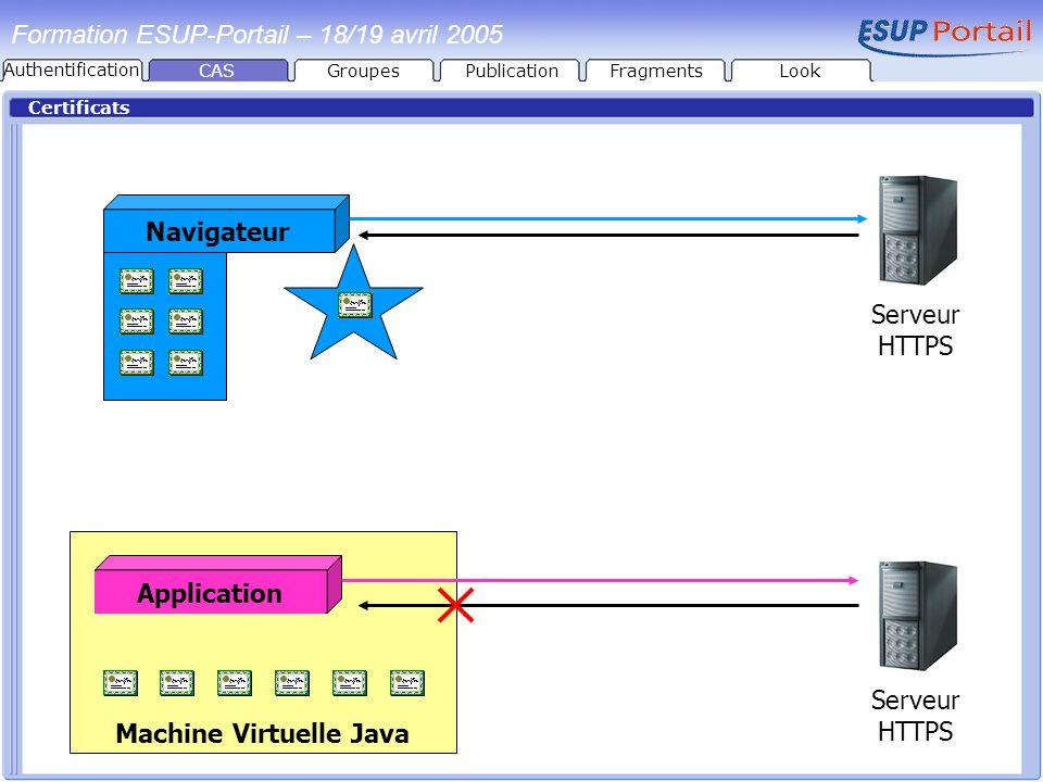 Certificats Formation ESUP-Portail – 18/19 avril 2005 Serveur HTTPS NavigateurApplication Machine Virtuelle Java CASGroupesPublicationFragmentsLook Au