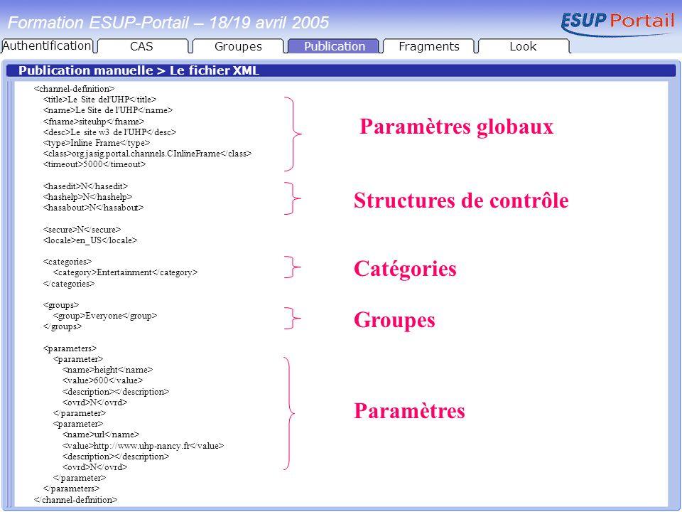 PublicationFragmentsLook Formation ESUP-Portail – 18/19 avril 2005 Publication manuelle > Le fichier XML Le Site del'UHP siteuhp Le site w3 de l'UHP I