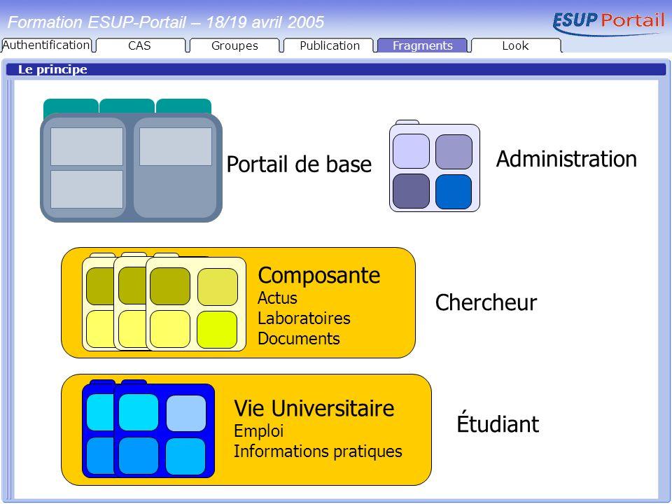 PublicationFragmentsLook Formation ESUP-Portail – 18/19 avril 2005 Le principe Administration Portail de base Composante Actus Laboratoires Documents
