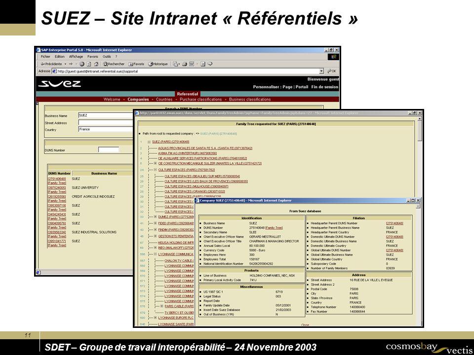 11 SDET – Groupe de travail interopérabilité – 24 Novembre 2003 SUEZ – Site Intranet « Référentiels »