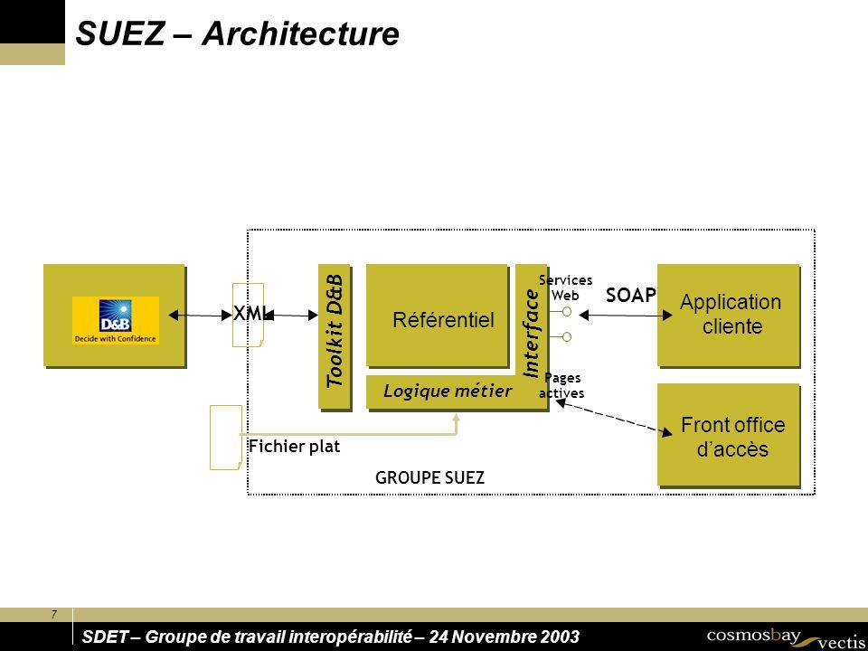 7 SDET – Groupe de travail interopérabilité – 24 Novembre 2003 GROUPE SUEZ SOAP XML Logique métier Interface Services Web Pages actives Référentiel To
