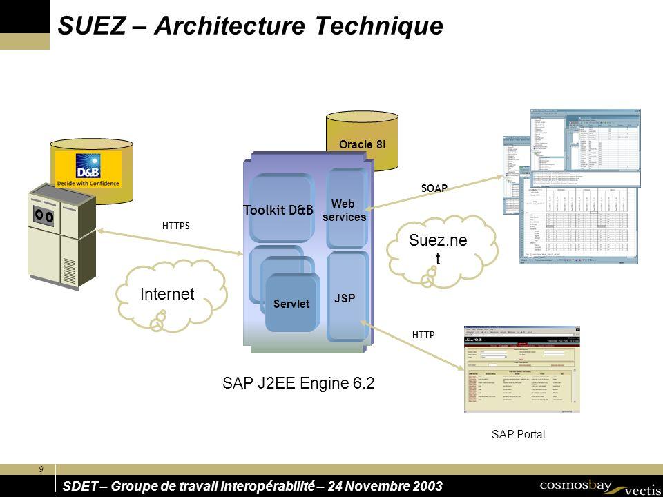 9 SDET – Groupe de travail interopérabilité – 24 Novembre 2003 Oracle 8i Web services HTTPS SOAP Internet SAP J2EE Engine 6.2 Suez.ne t JSP SAP Portal