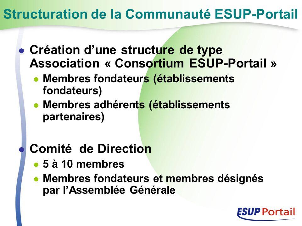 Structuration de la Communauté ESUP-Portail Création dune structure de type Association « Consortium ESUP-Portail » Membres fondateurs (établissements fondateurs) Membres adhérents (établissements partenaires) Comité de Direction 5 à 10 membres Membres fondateurs et membres désignés par lAssemblée Générale