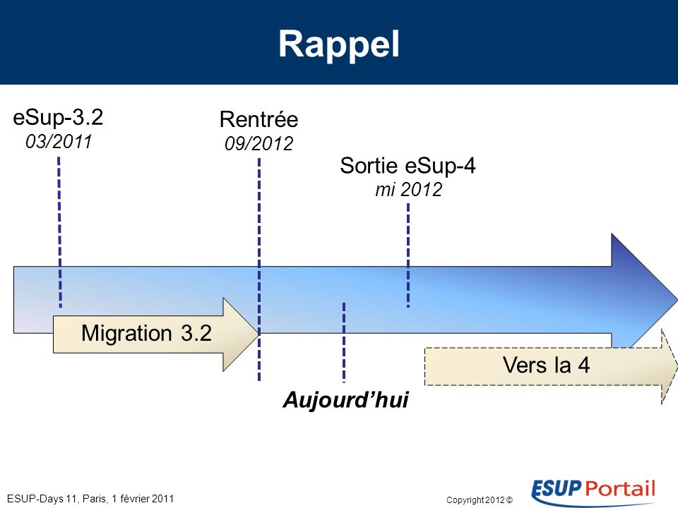 Copyright 2012 © Groupe de travail eSup-V4 ESUP-Days 13, Paris, 8 février 2012 Accompagnement – Trouver des prestataires; – Accompagner dans leurs déploiements – Transfert de compétences