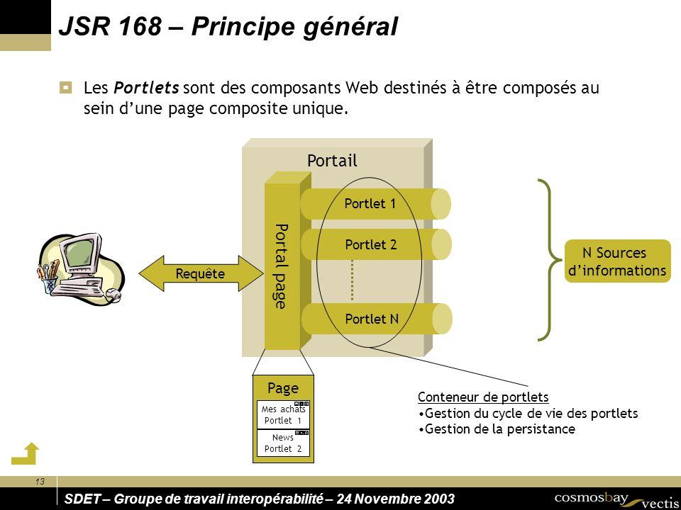 13 SDET – Groupe de travail interopérabilité – 24 Novembre 2003 Portail JSR 168 – Principe général Les Portlets sont des composants Web destinés à être composés au sein dune page composite unique.