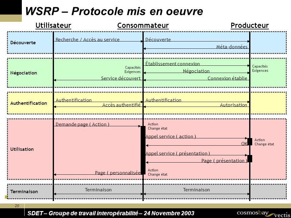 20 SDET – Groupe de travail interopérabilité – 24 Novembre 2003 Terminaison Utilisation Authentification Négociation Découverte WSRP – Protocole mis e