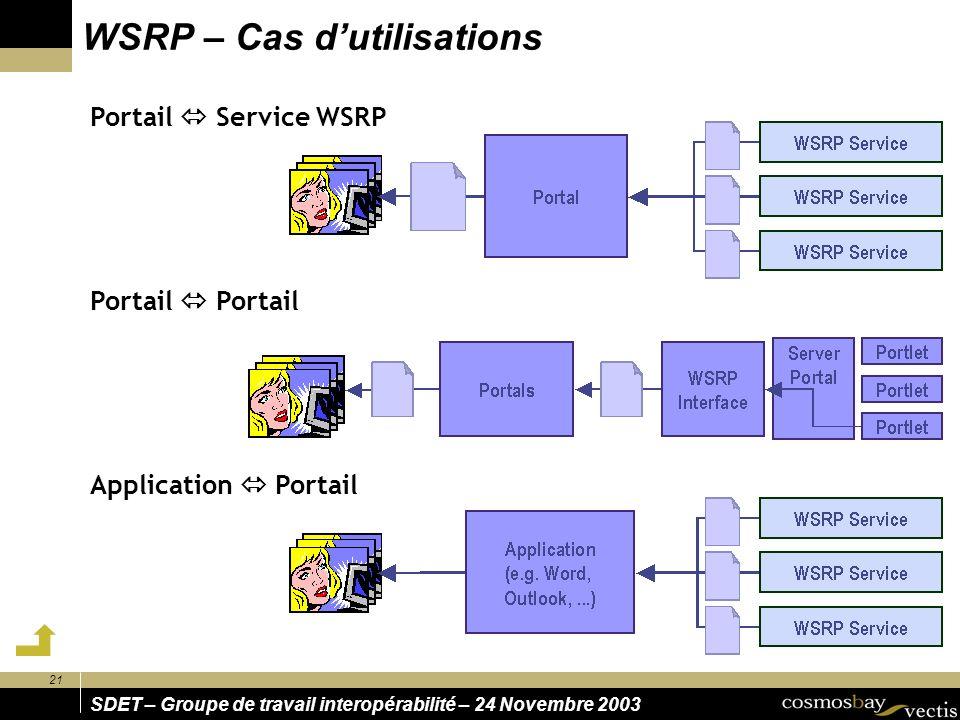 21 SDET – Groupe de travail interopérabilité – 24 Novembre 2003 WSRP – Cas dutilisations Portail Service WSRP Portail Application Portail