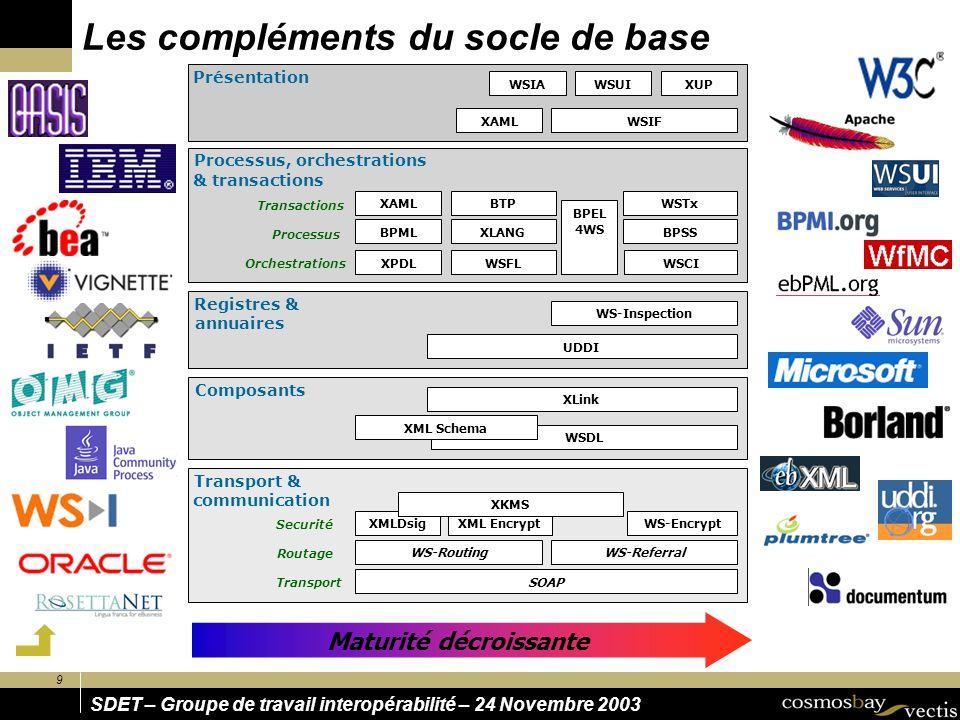 9 SDET – Groupe de travail interopérabilité – 24 Novembre 2003 Les compléments du socle de base Transport & communication SOAP WS-RoutingWS-Referral W