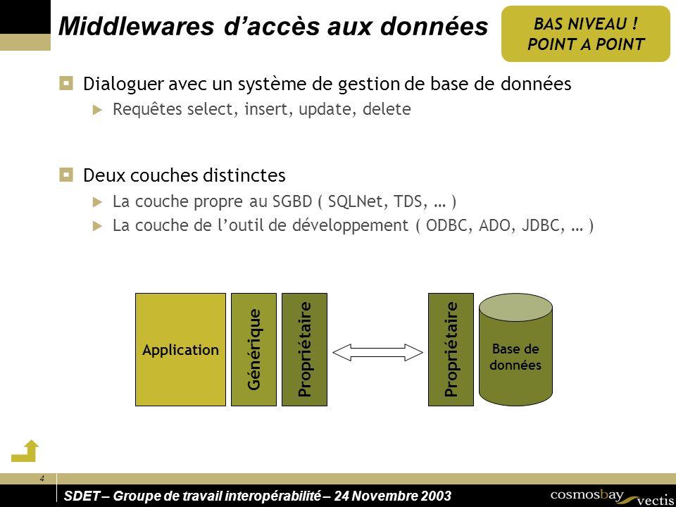 4 SDET – Groupe de travail interopérabilité – 24 Novembre 2003 Middlewares daccès aux données Dialoguer avec un système de gestion de base de données Requêtes select, insert, update, delete Deux couches distinctes La couche propre au SGBD ( SQLNet, TDS, … ) La couche de loutil de développement ( ODBC, ADO, JDBC, … ) BAS NIVEAU .