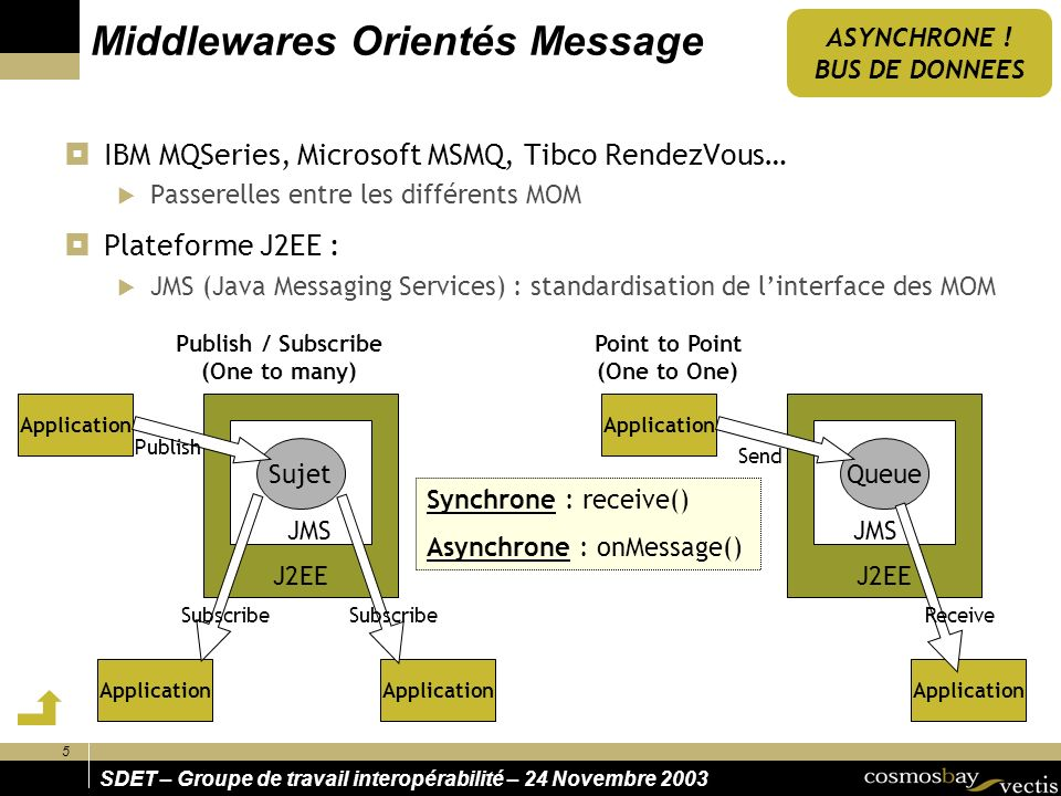 5 SDET – Groupe de travail interopérabilité – 24 Novembre 2003 J2EE Middlewares Orientés Message IBM MQSeries, Microsoft MSMQ, Tibco RendezVous… Passerelles entre les différents MOM Plateforme J2EE : JMS (Java Messaging Services) : standardisation de linterface des MOM Application J2EE Sujet JMS Application Subscribe Publish Application Queue JMS Application Send Receive Publish / Subscribe (One to many) Point to Point (One to One) Synchrone : receive() Asynchrone : onMessage() ASYNCHRONE .