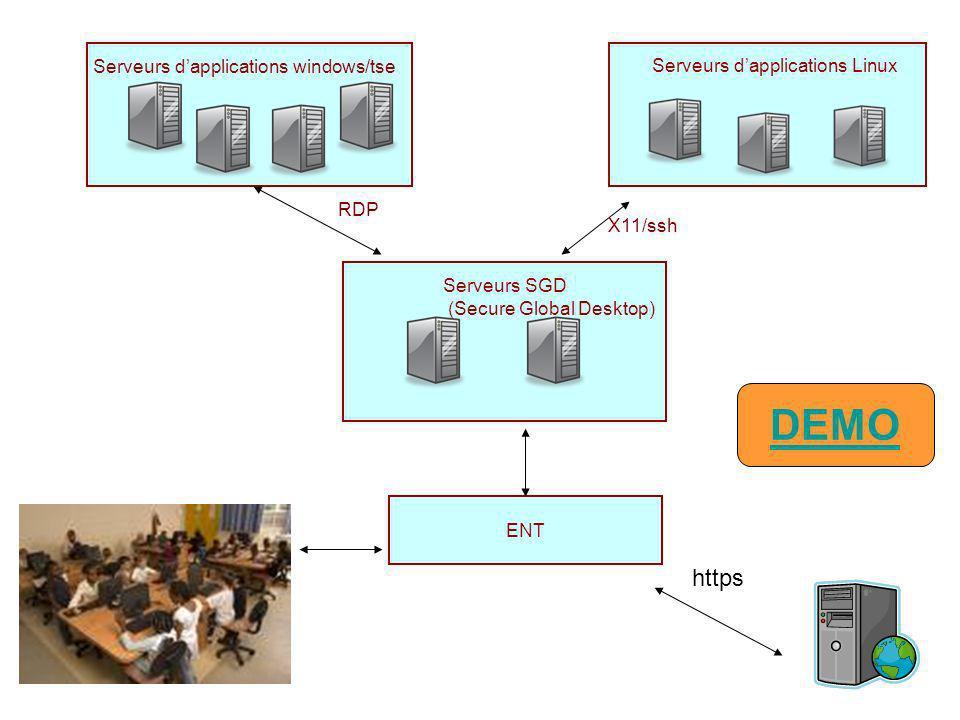 Le serveur dapplications : conclusion Ladministration de SGD est simple.