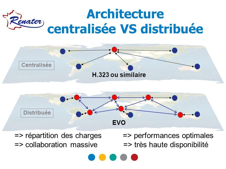 Architecture centralisée VS distribuée H.323 ou similaire Centralisée EVO Distribuée => répartition des charges => performances optimales => collabora