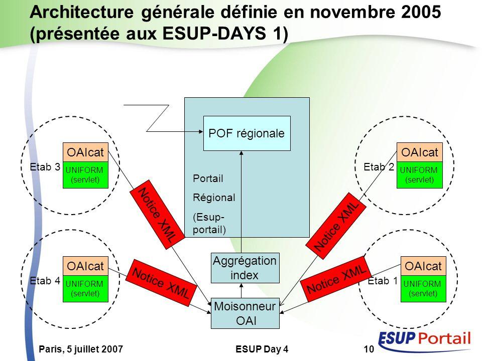 Paris, 5 juillet 2007ESUP Day 410 Architecture générale définie en novembre 2005 (présentée aux ESUP-DAYS 1) OAIcat UNIFORM (servlet) Etab 3 OAIcat UNIFORM (servlet) Etab 4 OAIcat UNIFORM (servlet) Etab 2 OAIcat UNIFORM (servlet) Etab 1 Portail Régional (Esup- portail) POF régionale Moisonneur OAI Aggrégation index Notice XML