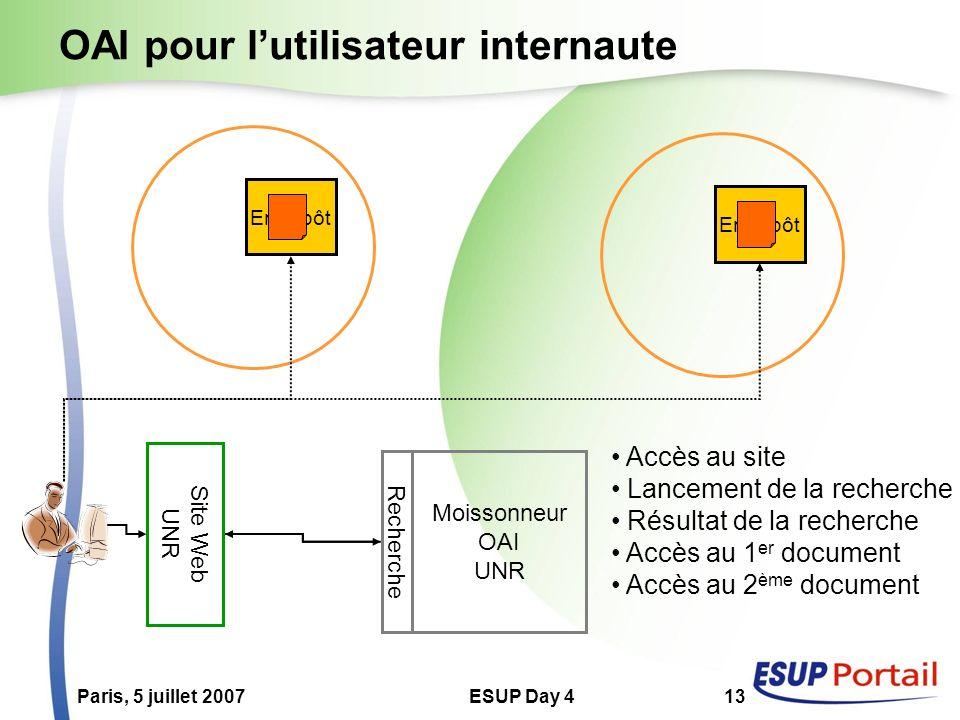 Paris, 5 juillet 2007ESUP Day 413 OAI pour lutilisateur internaute Moissonneur OAI UNR Entrepôt Site Web UNR Recherche Accès au site Lancement de la r