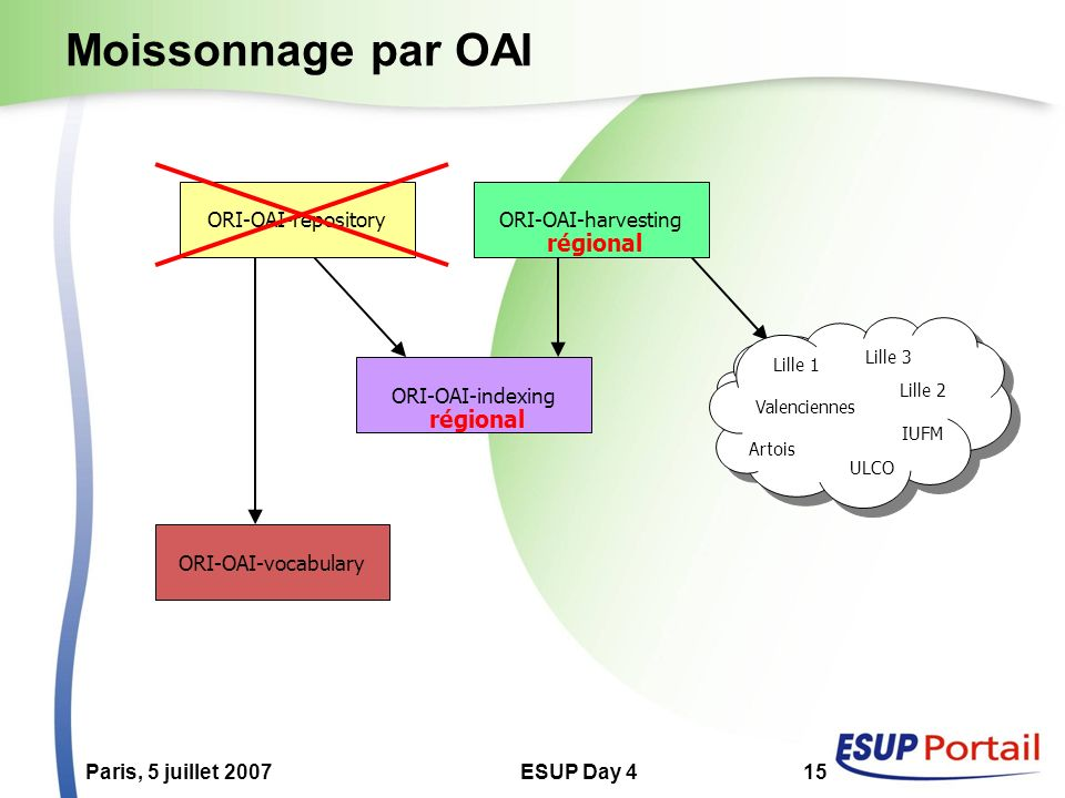 Paris, 5 juillet 2007ESUP Day 415 Moissonnage par OAI Internet ORI-OAI-repositoryORI-OAI-harvesting ORI-OAI-indexing ORI-OAI-vocabulary régional Lille
